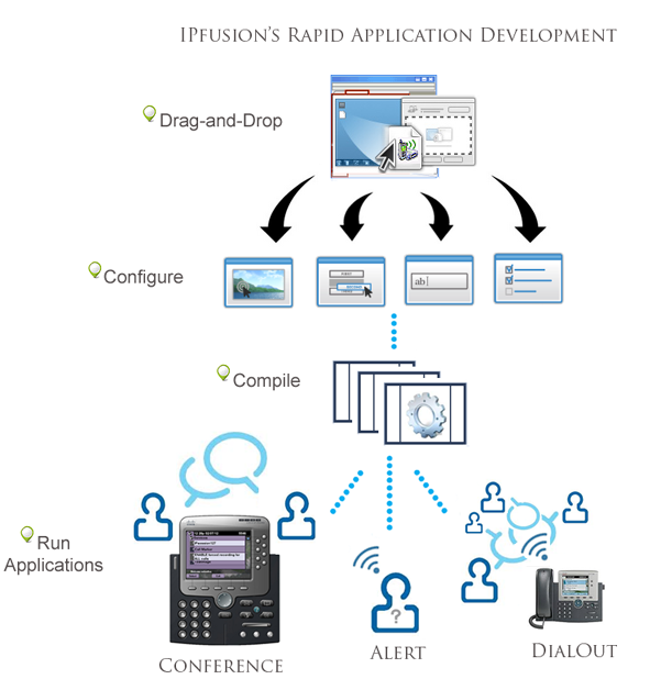 IPfusion Rapid Application Development